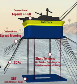 THE LM-FPSO; THE STATE-OF-THE-ART MULTI-PURPOSE FLOATER
